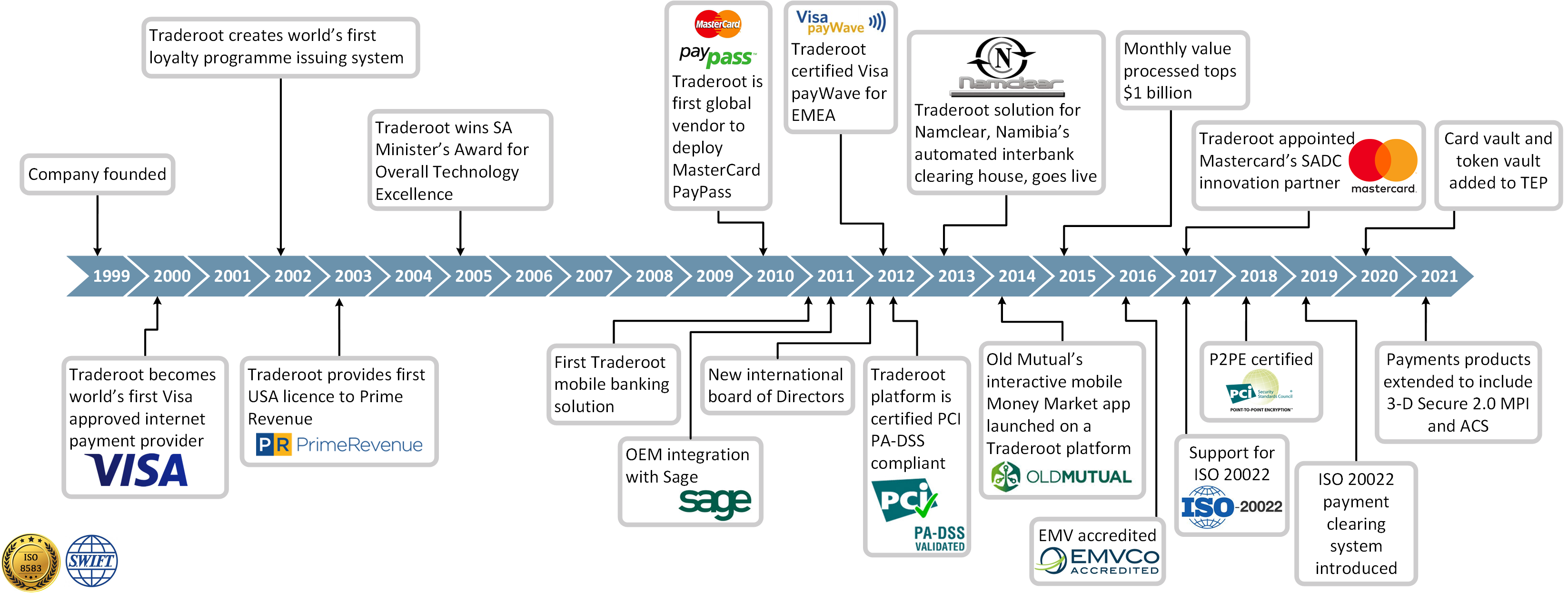 Traderoot Timeline